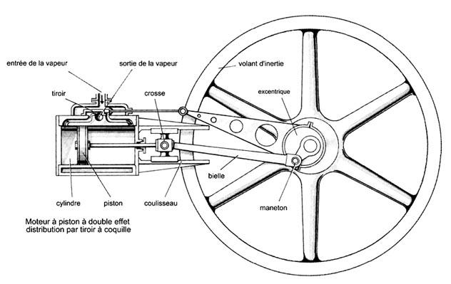 moteur  u00e0 vapeur en d u00e9monstration  machines  u00e0 vapeur fixes et marines
